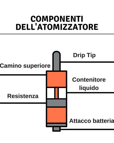 gli elementi di cui è composto un atomizzatore per sigaretta elettronica
