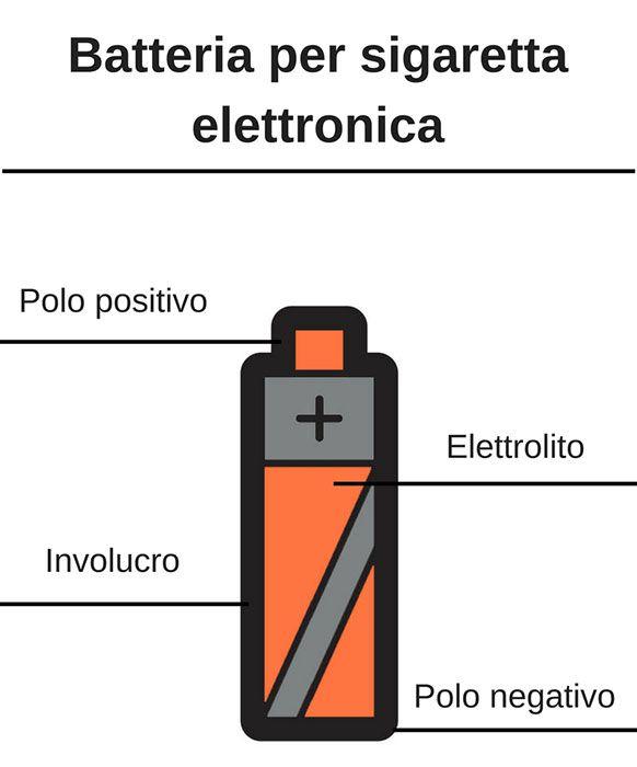componenti della migliore batteria per sigaretta elettronica
